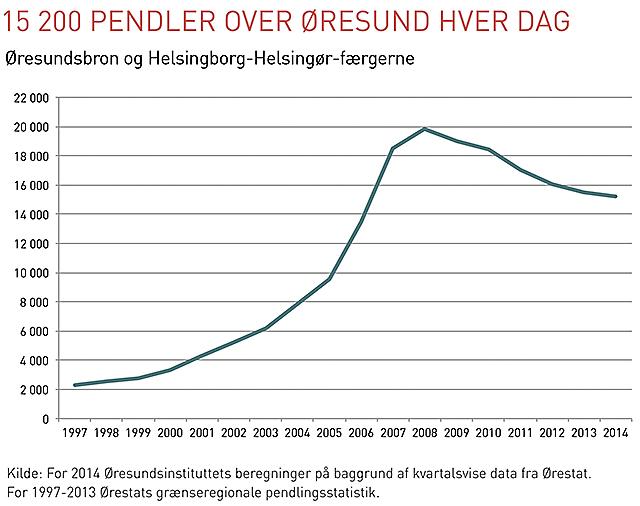Diagram pendling over Oresund DK