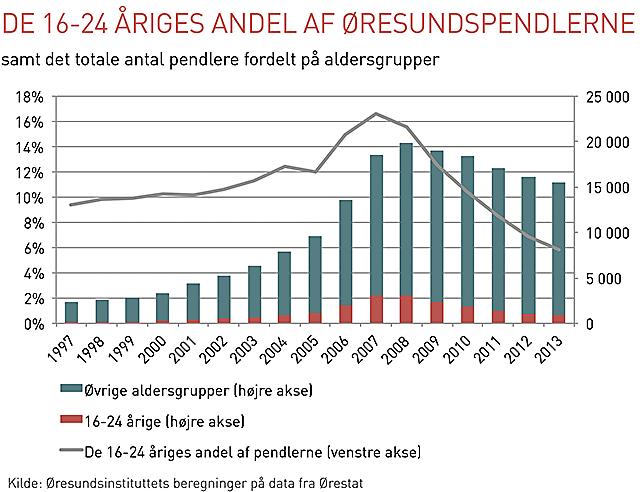 Diagram ungdomar pendling over Oresund DK