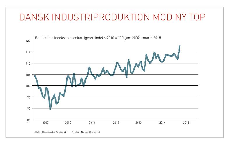 Industriproduktionen_DK_20150510