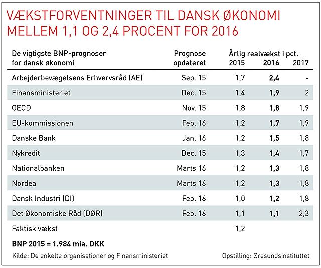 Oresund konjunkturtabell Danmark dansk 20160321 webb