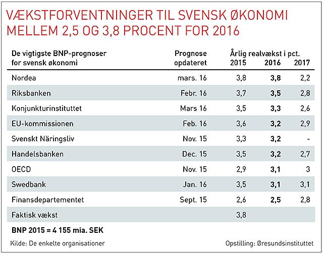 Oresund konjunkturtabell Sverige dansk 20160323 webb