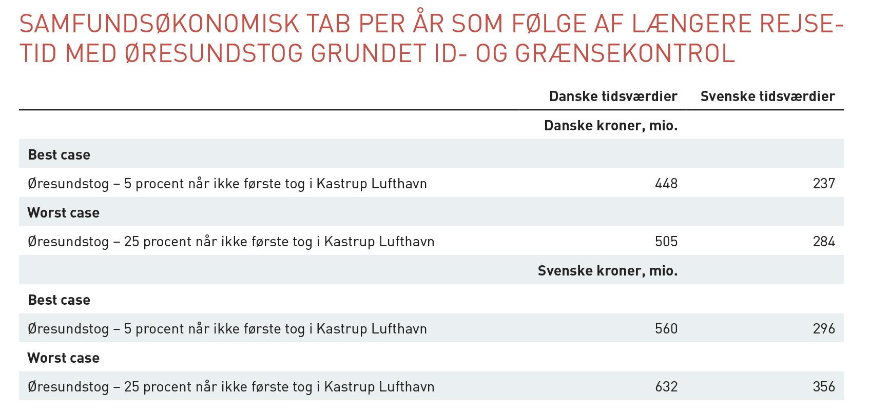 Oresundsanalys_kontroller DK.indd