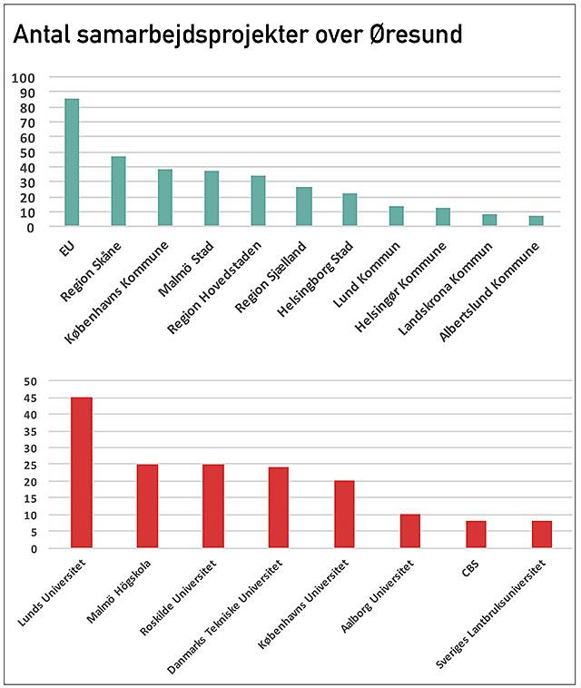 diagram-antal-samarbetsprojekt-dk-webb